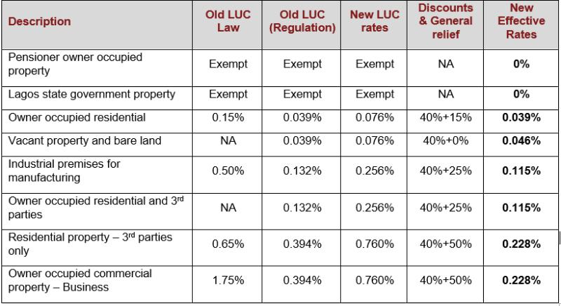 LUC rates